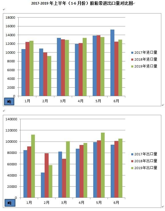 2017-2019上半年胶粘剂和胶带进出口数据